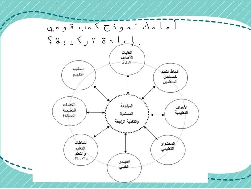 نماذج تصميم التدريس by zena ss