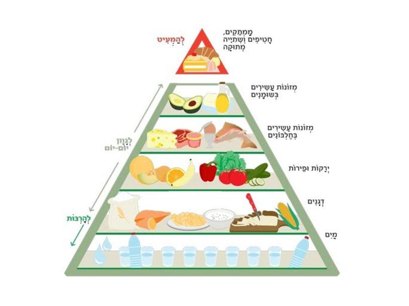 פאזל פירמידה- קבוצה תכלת by עמית מנור