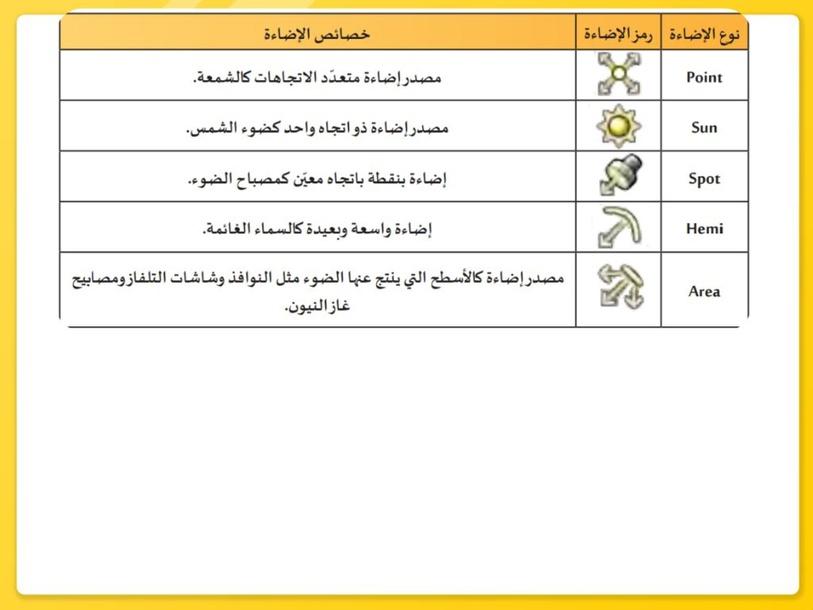 عدد أنواع كائن الإضاءة by alaa alsalman