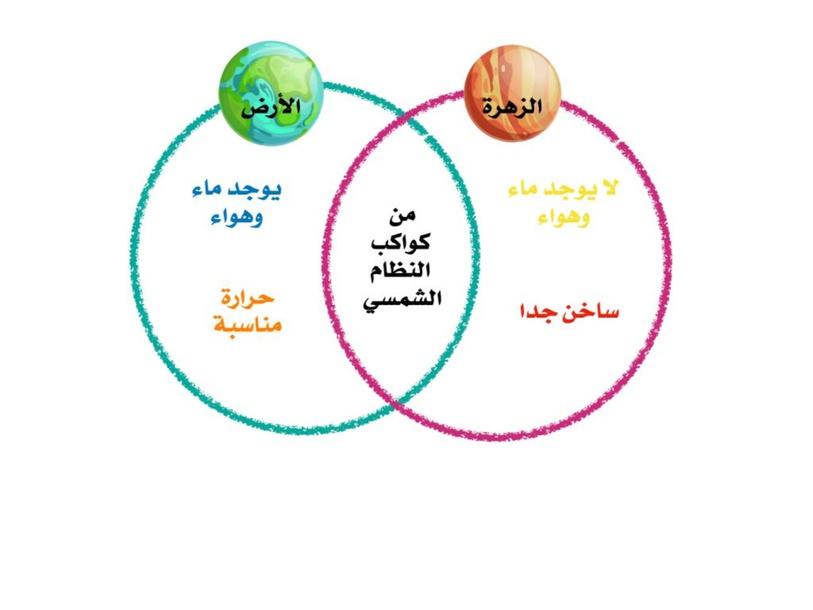 مقارنة بين الكواكب by Moudhi Alotaibi